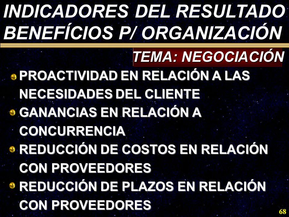 INDICADORES DEL RESULTADO BENEFÍCIOS P/ ORGANIZACIÓN
