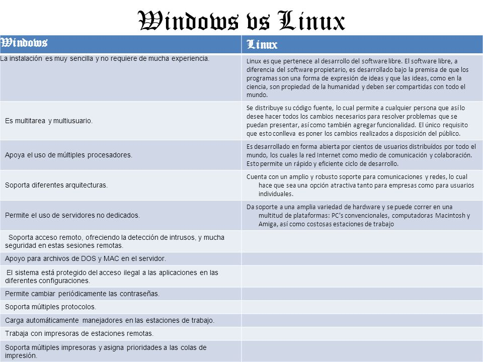 Windows vs Linux Windows Linux