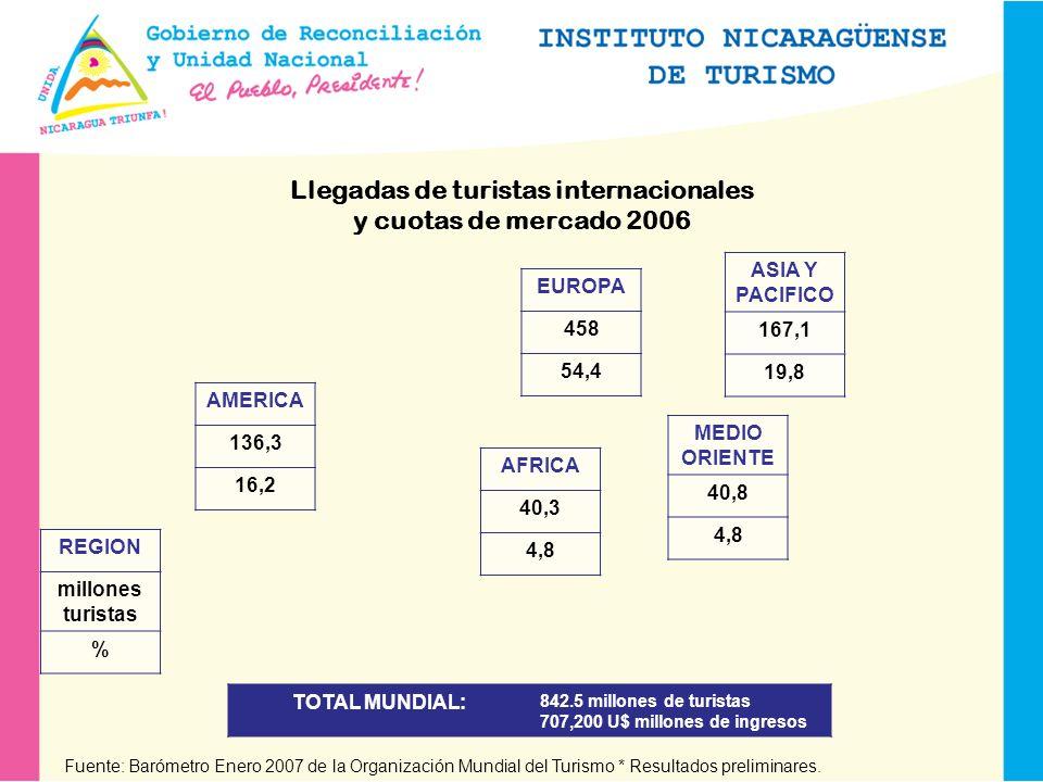 Llegadas de turistas internacionales y cuotas de mercado 2006