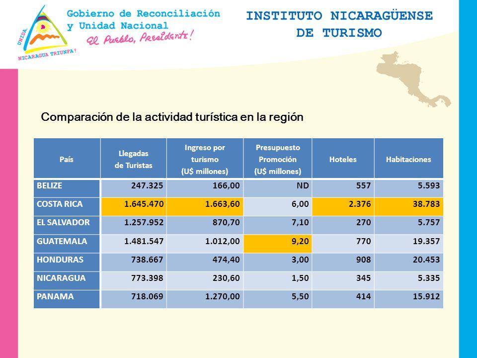 Comparación de la actividad turística en la región