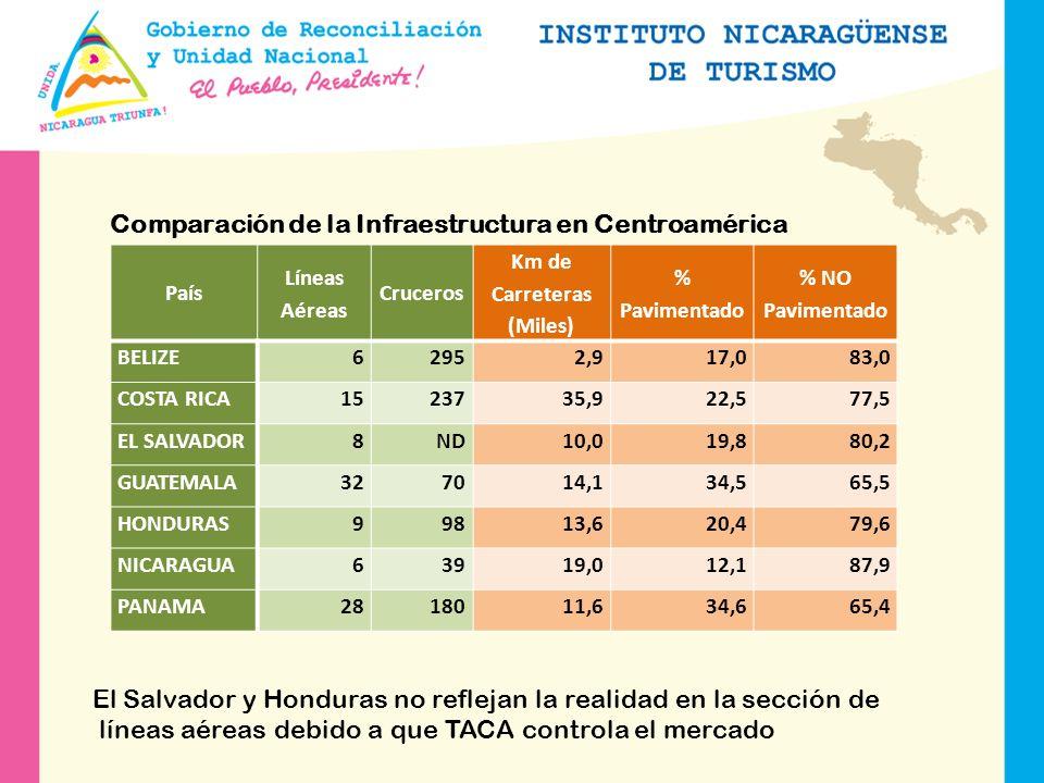 Comparación de la Infraestructura en Centroamérica