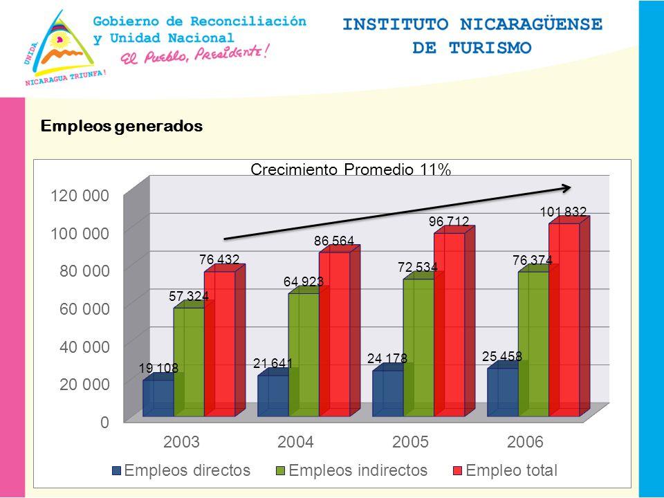 Empleos generados Crecimiento Promedio 11%