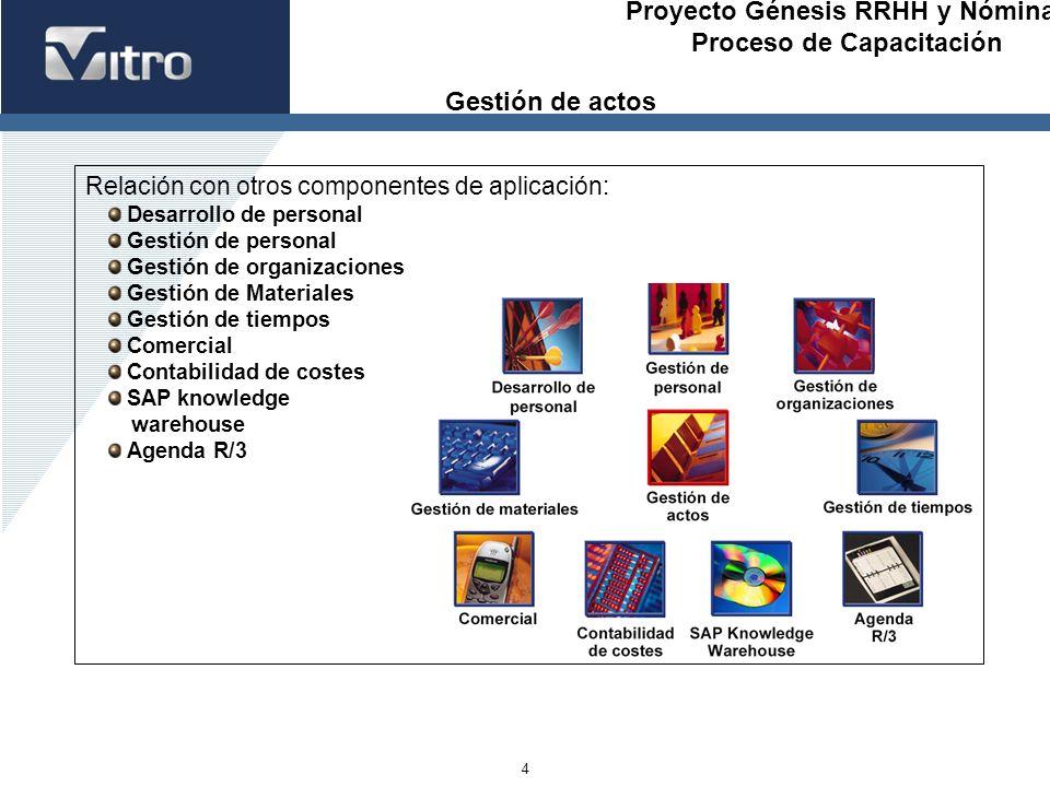 Gestión de actos Relación con otros componentes de aplicación: