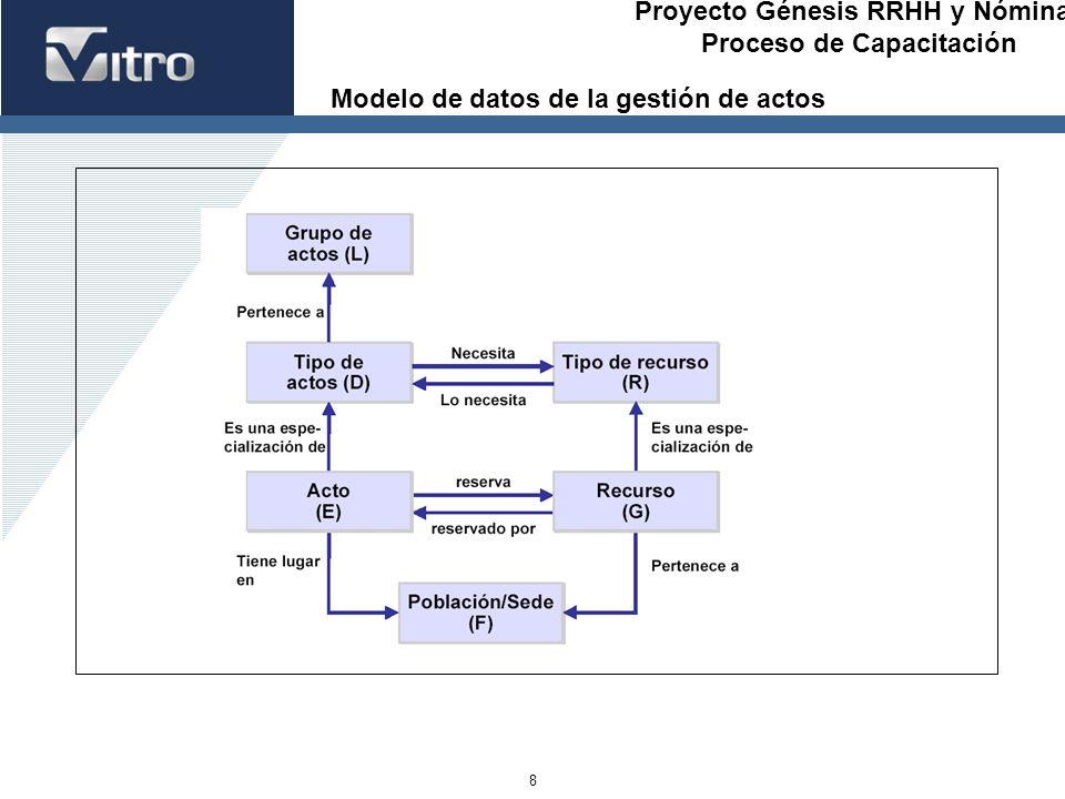 Modelo de datos de la gestión de actos