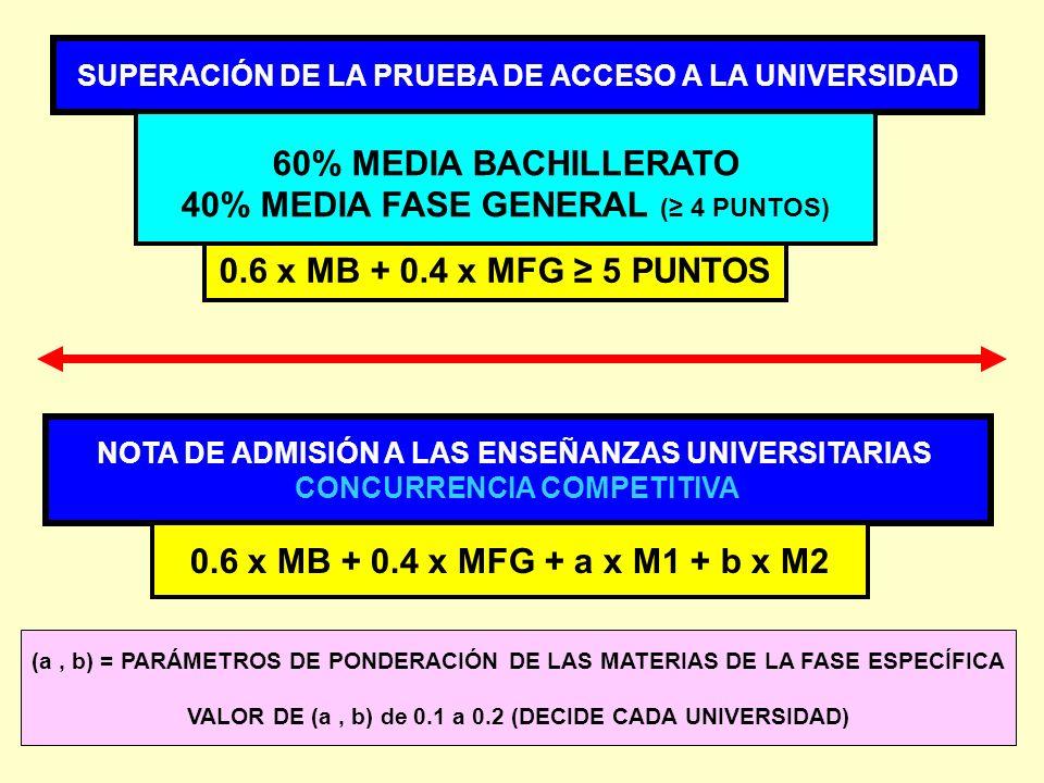 40% MEDIA FASE GENERAL (≥ 4 PUNTOS)