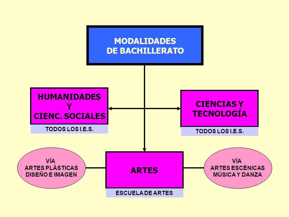 MODALIDADES DE BACHILLERATO HUMANIDADES Y CIENC. SOCIALES CIENCIAS Y