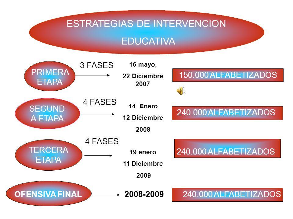 ESTRATEGIAS DE INTERVENCION