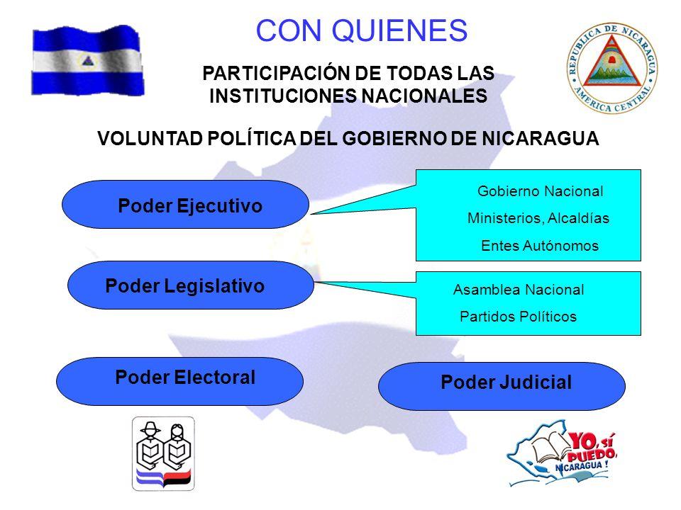 CON QUIENES PARTICIPACIÓN DE TODAS LAS INSTITUCIONES NACIONALES