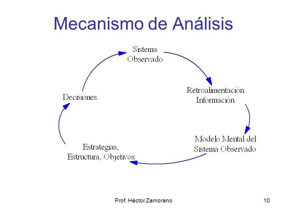 Mecanismo de Análisis Prof. Héctor Zamorano