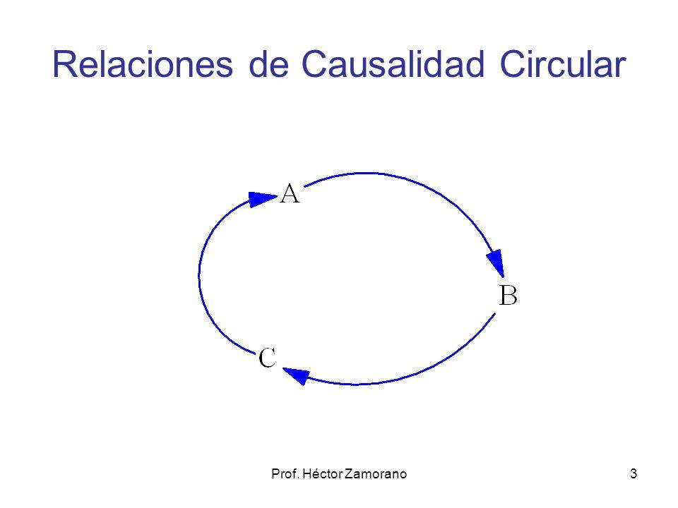 Relaciones de Causalidad Circular