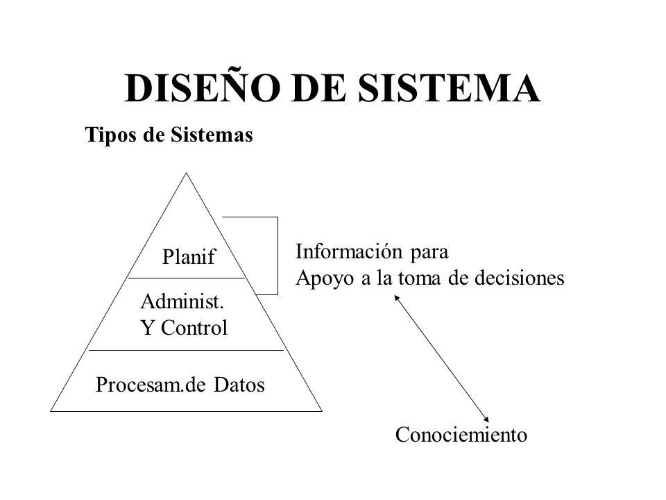 DISEÑO DE SISTEMA Tipos de Sistemas Información para Planif