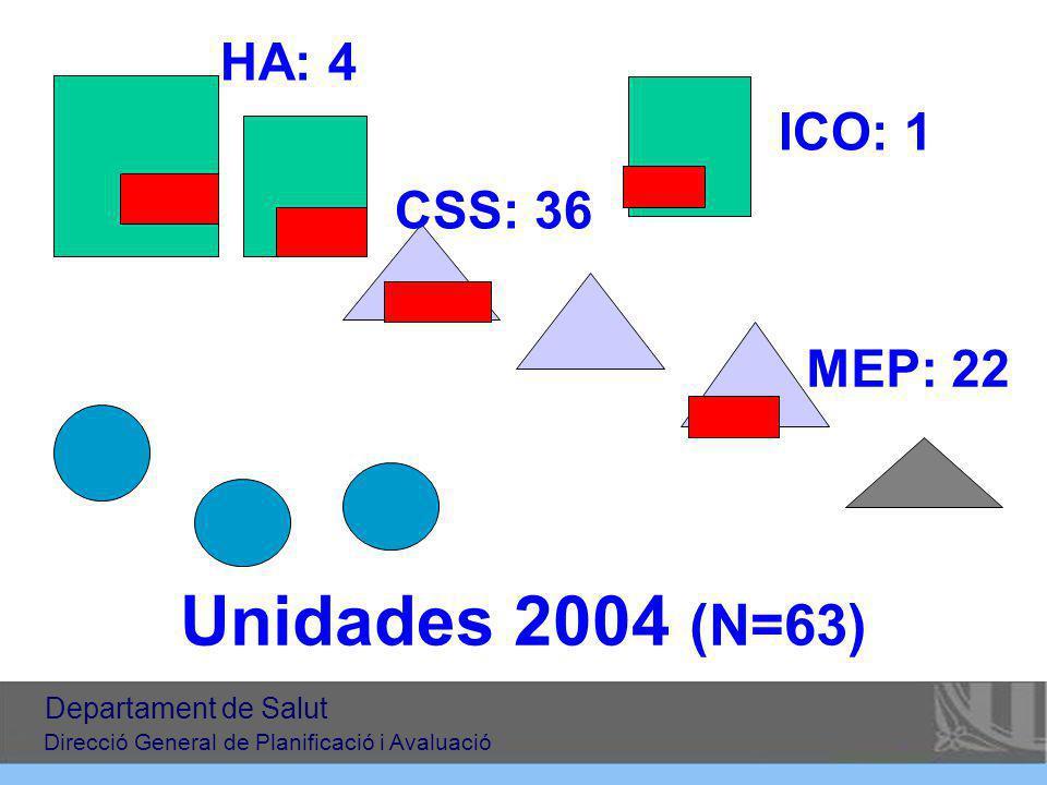 Unidades 2004 (N=63) HA: 4 ICO: 1 CSS: 36 MEP: 22 Departament de Salut
