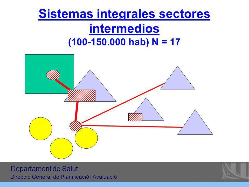 Sistemas integrales sectores intermedios (100-150.000 hab) N = 17
