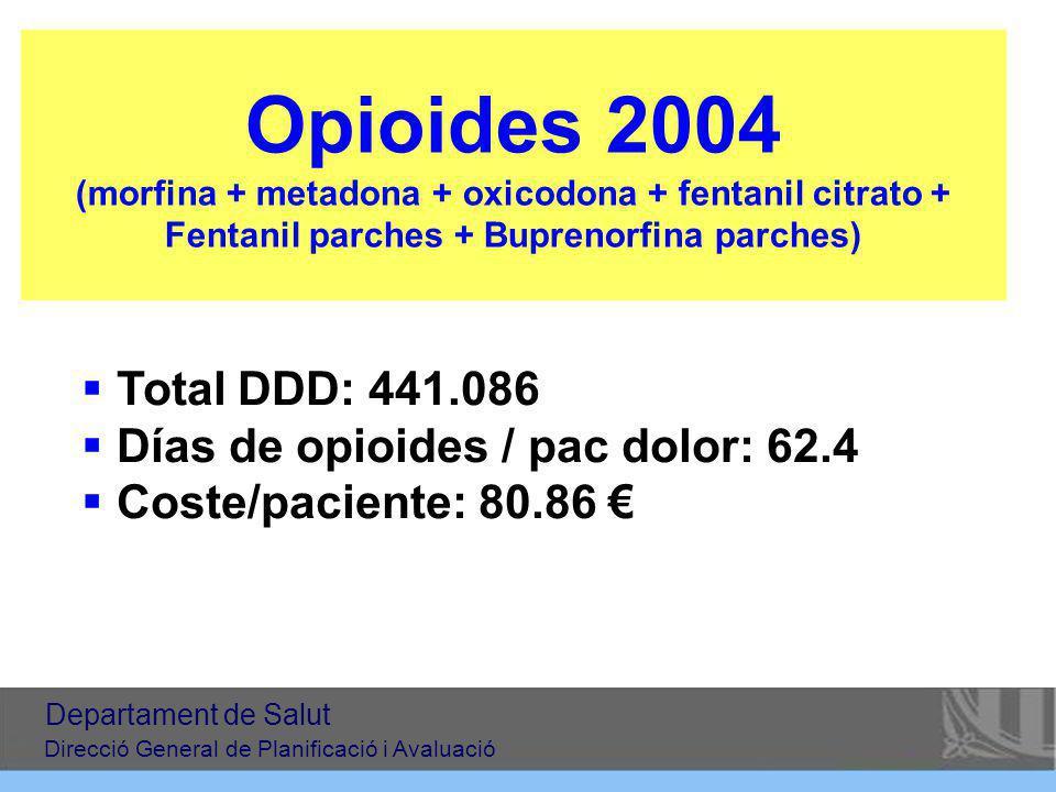 Opioides 2004 (morfina + metadona + oxicodona + fentanil citrato + Fentanil parches + Buprenorfina parches)