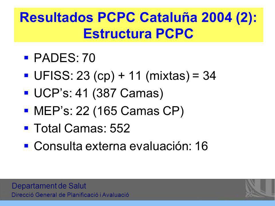 Resultados PCPC Cataluña 2004 (2): Estructura PCPC