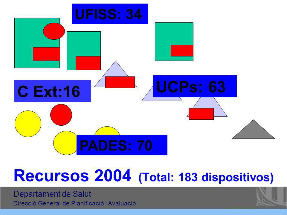 Recursos 2004 (Total: 183 dispositivos)