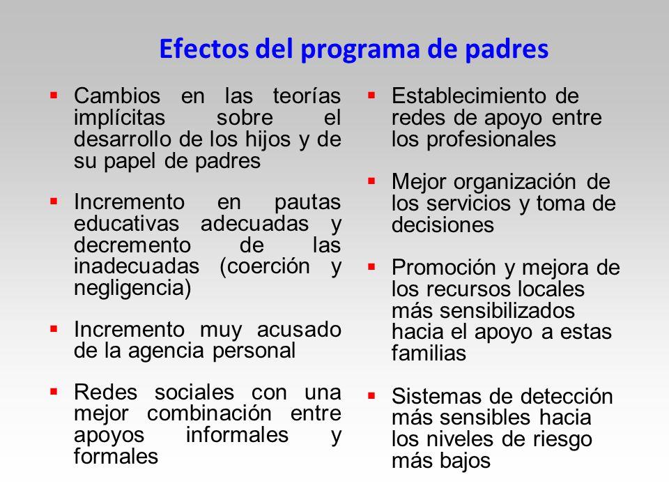 Efectos del programa de padres