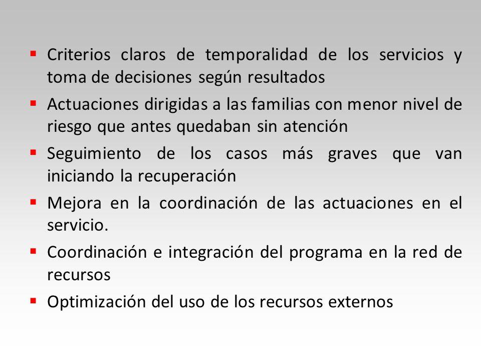 Criterios claros de temporalidad de los servicios y toma de decisiones según resultados