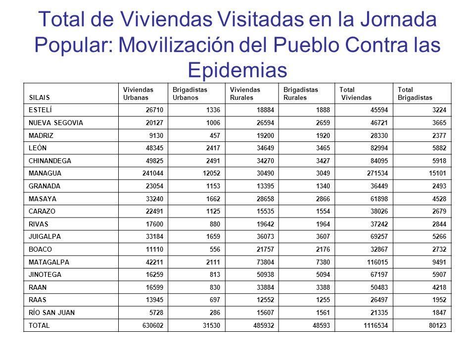 Total de Viviendas Visitadas en la Jornada Popular: Movilización del Pueblo Contra las Epidemias