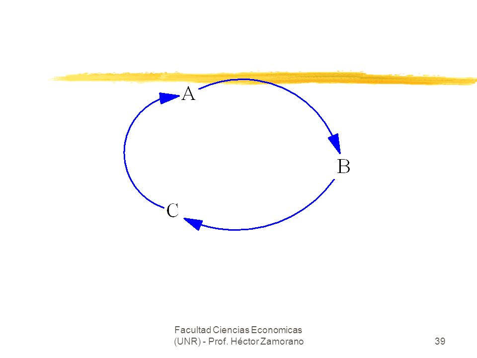 Facultad Ciencias Economicas (UNR) - Prof. Héctor Zamorano