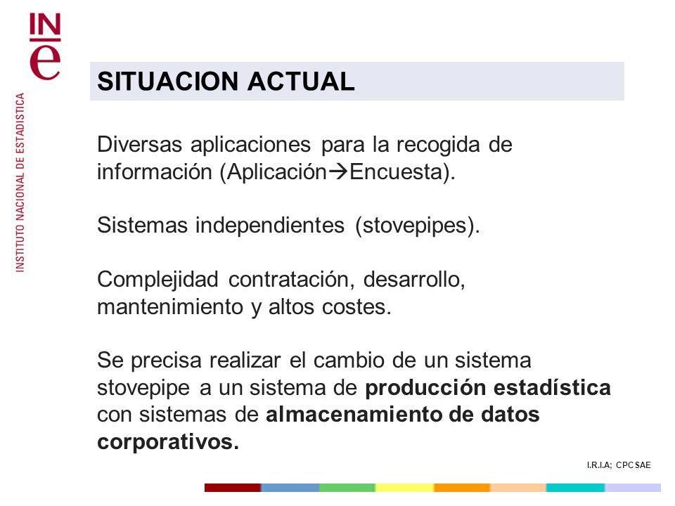 SITUACION ACTUAL Diversas aplicaciones para la recogida de información (AplicaciónEncuesta). Sistemas independientes (stovepipes).