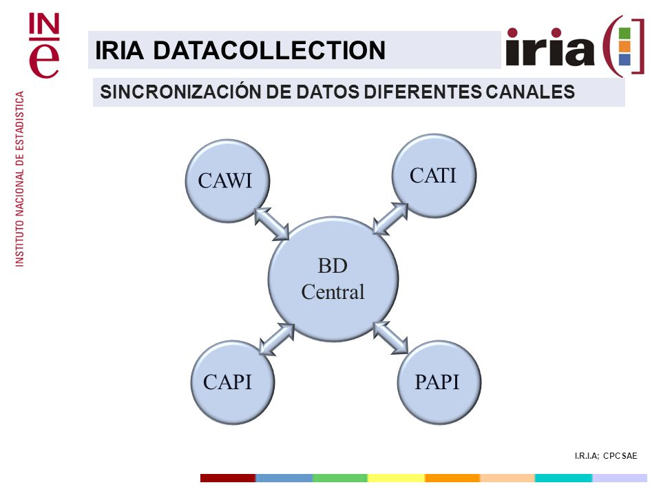 IRIA DATACOLLECTION CATI CAWI CAWI BD Central BD Central CAPI PAPI