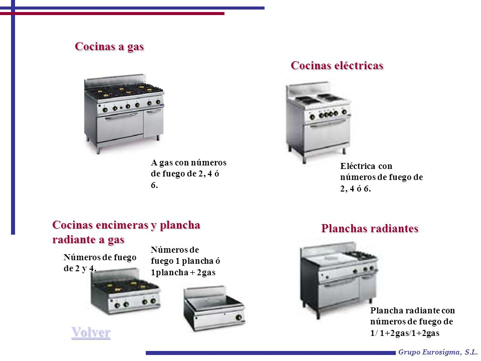 Cocinas a gas el ctricas y planchas radiantes ppt descargar for Cocina a gas y electrica