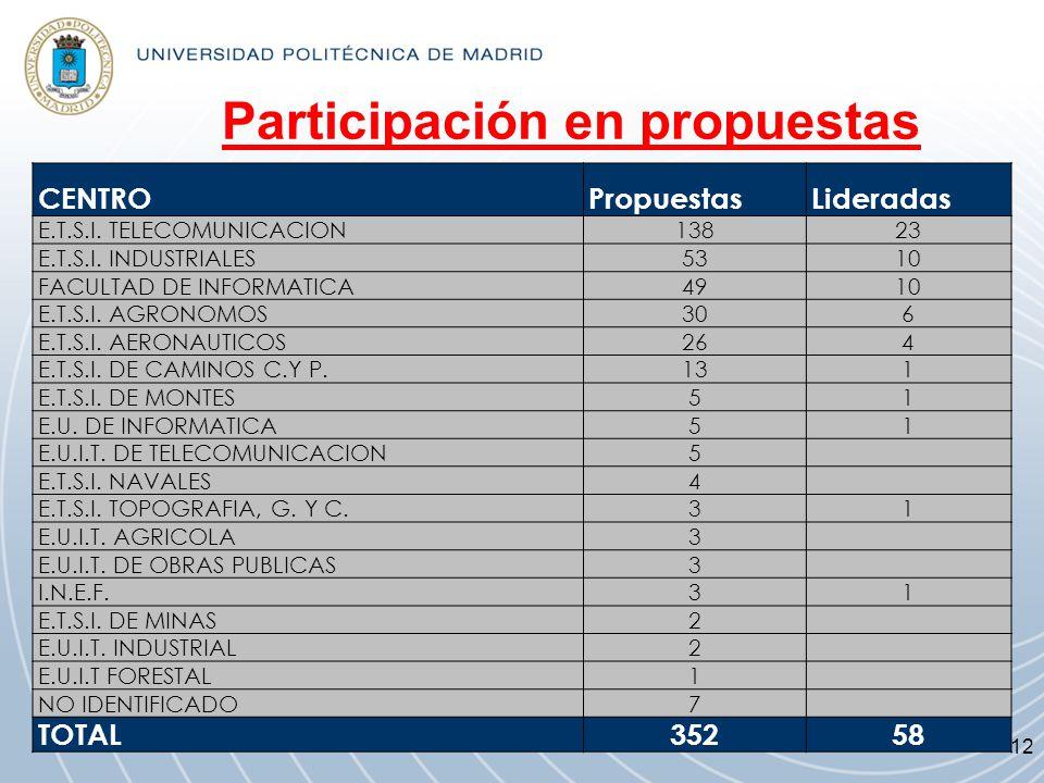 Participación en propuestas