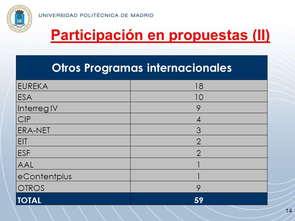 Participación en propuestas (II)