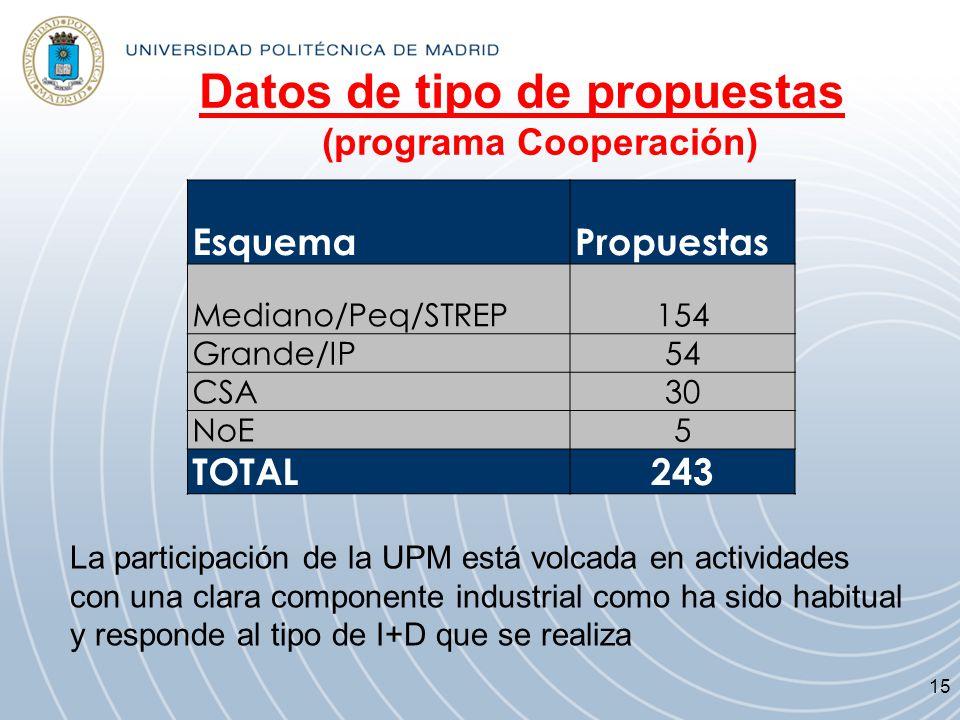 Datos de tipo de propuestas (programa Cooperación)