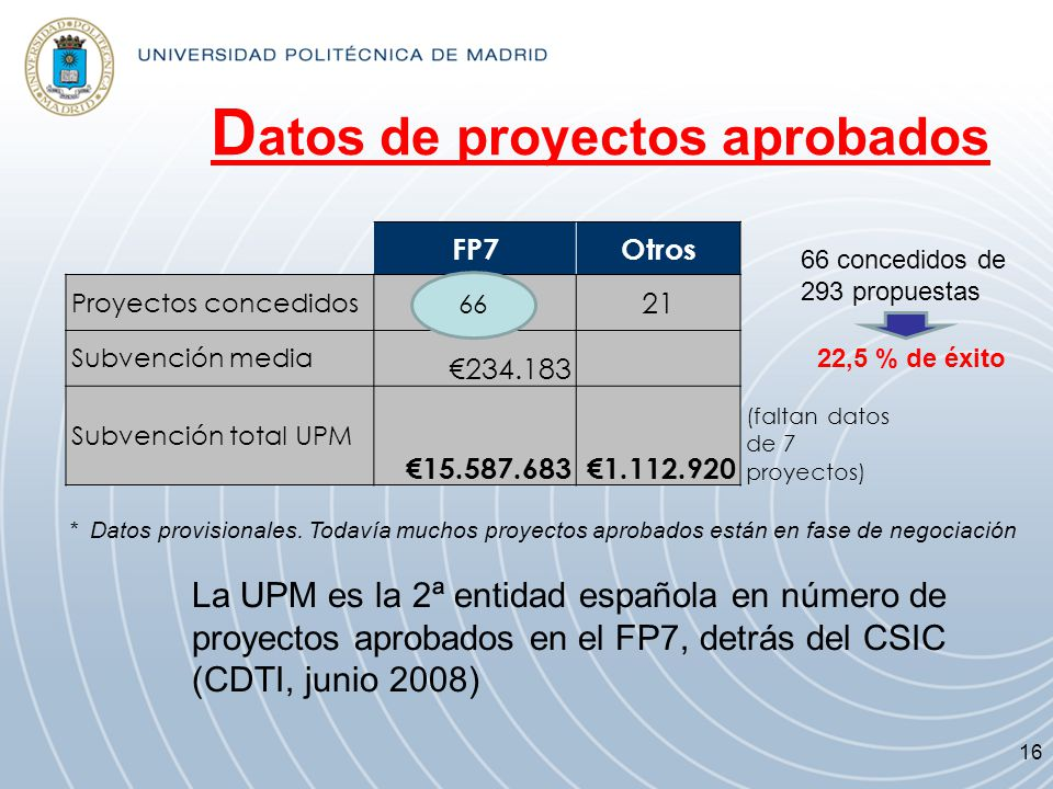 Datos de proyectos aprobados