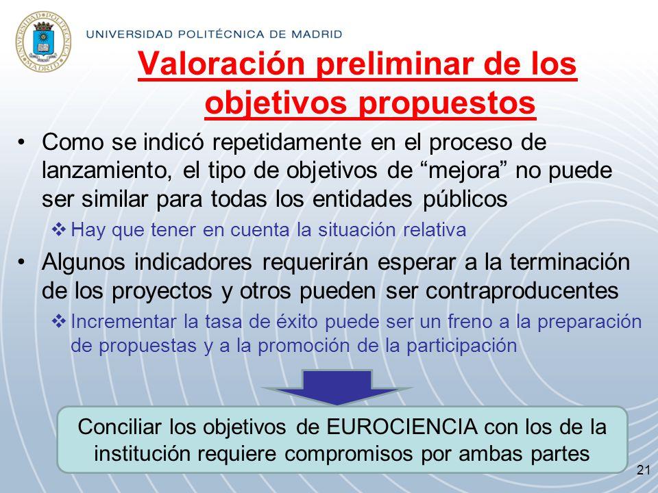 Valoración preliminar de los objetivos propuestos