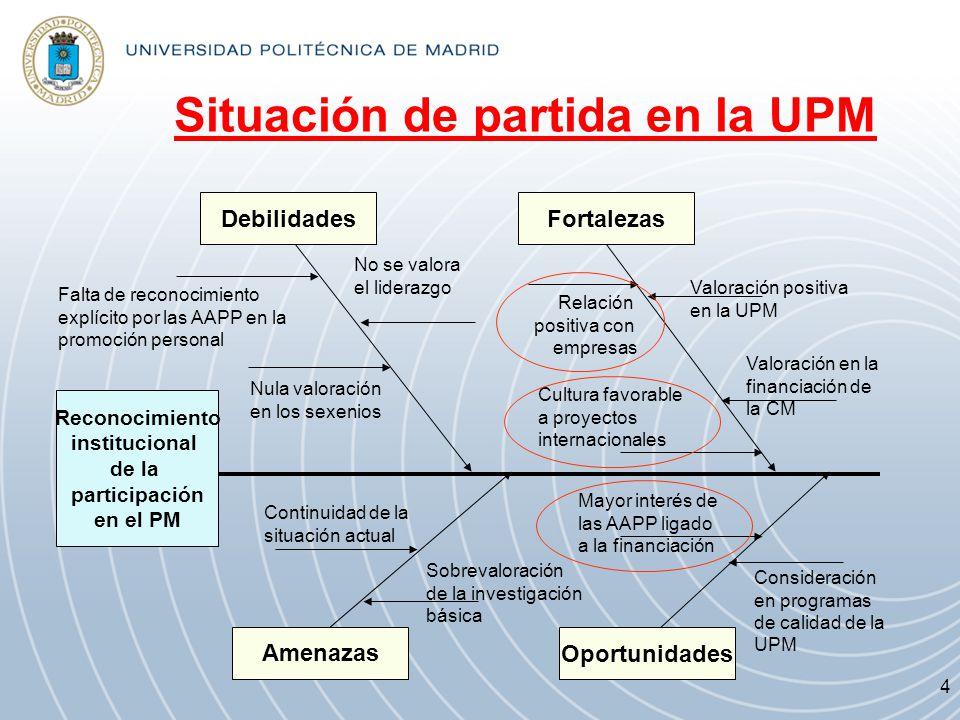 Situación de partida en la UPM