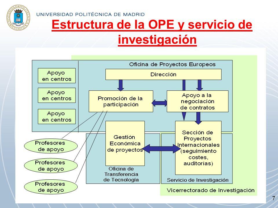 Estructura de la OPE y servicio de investigación