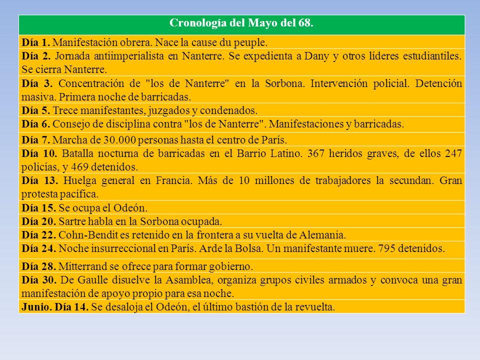 Cronología del Mayo del 68.