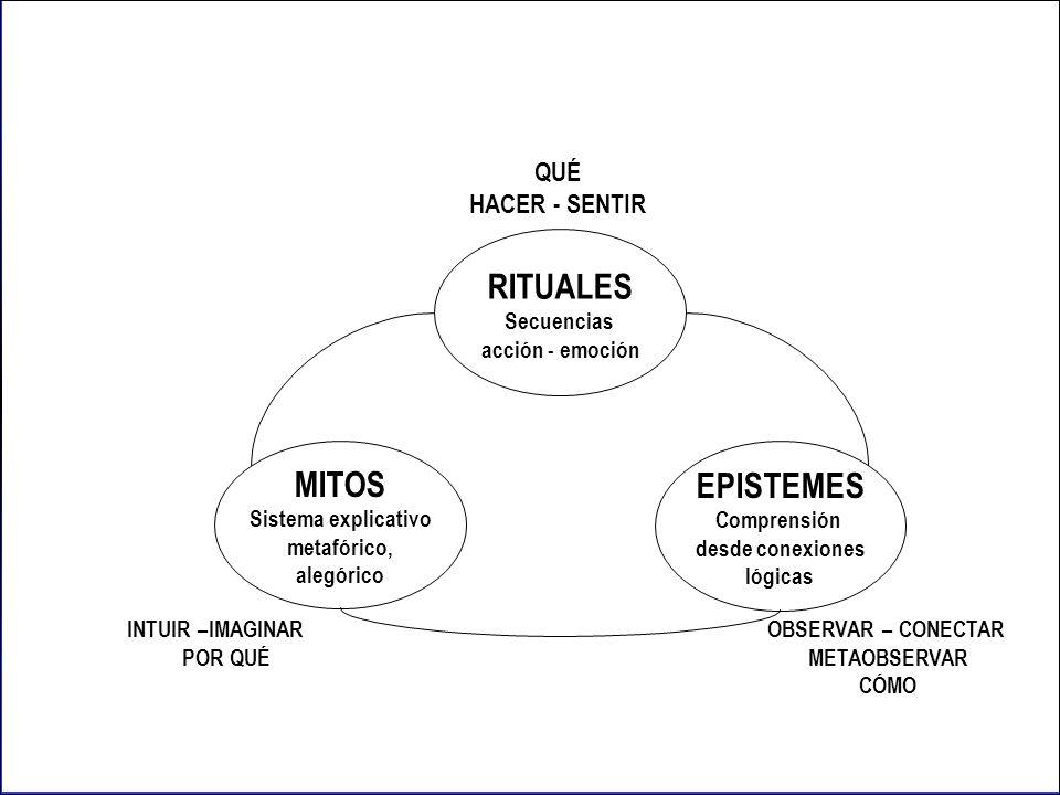 Fig. 2. OPERADORES TÉMPORO – ESPACIALES DEL VÍNCULO