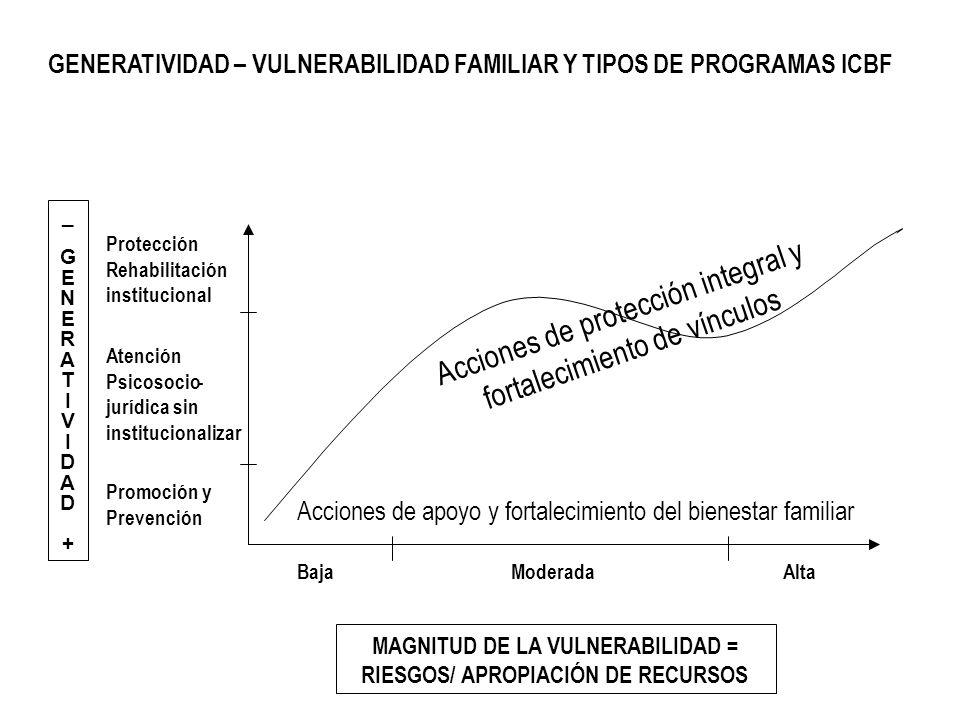 GENERATIVIDAD – VULNERABILIDAD FAMILIAR Y TIPOS DE PROGRAMAS ICBF