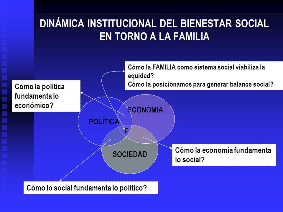 DINÁMICA INSTITUCIONAL DEL BIENESTAR SOCIAL EN TORNO A LA FAMILIA