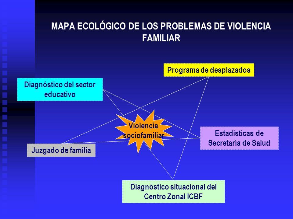 MAPA ECOLÓGICO DE LOS PROBLEMAS DE VIOLENCIA FAMILIAR