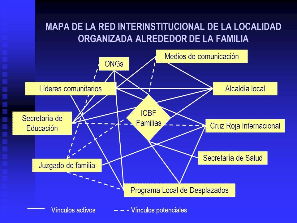 MAPA DE LA RED INTERINSTITUCIONAL DE LA LOCALIDAD ORGANIZADA ALREDEDOR DE LA FAMILIA