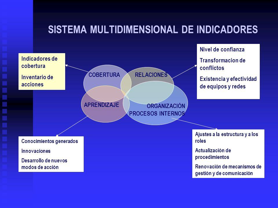 SISTEMA MULTIDIMENSIONAL DE INDICADORES