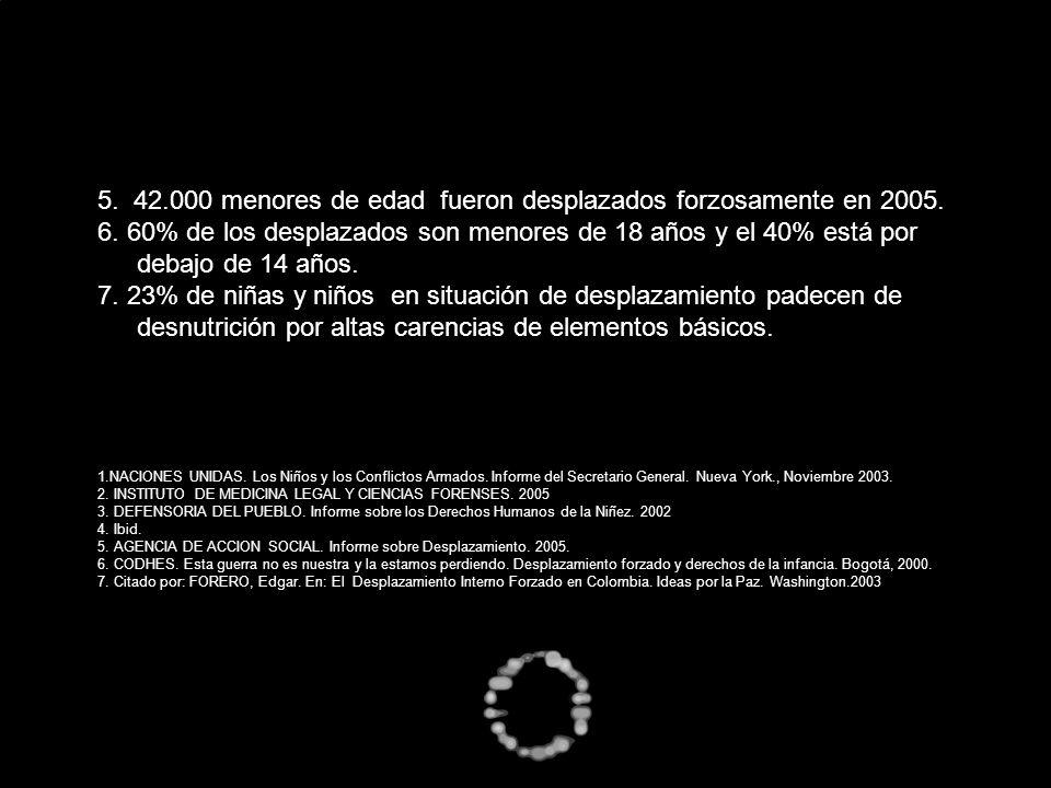 5. 42.000 menores de edad fueron desplazados forzosamente en 2005.