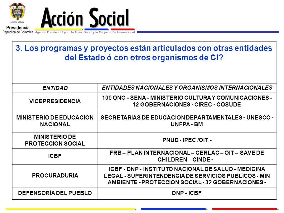 3. Los programas y proyectos están articulados con otras entidades del Estado ó con otros organismos de CI