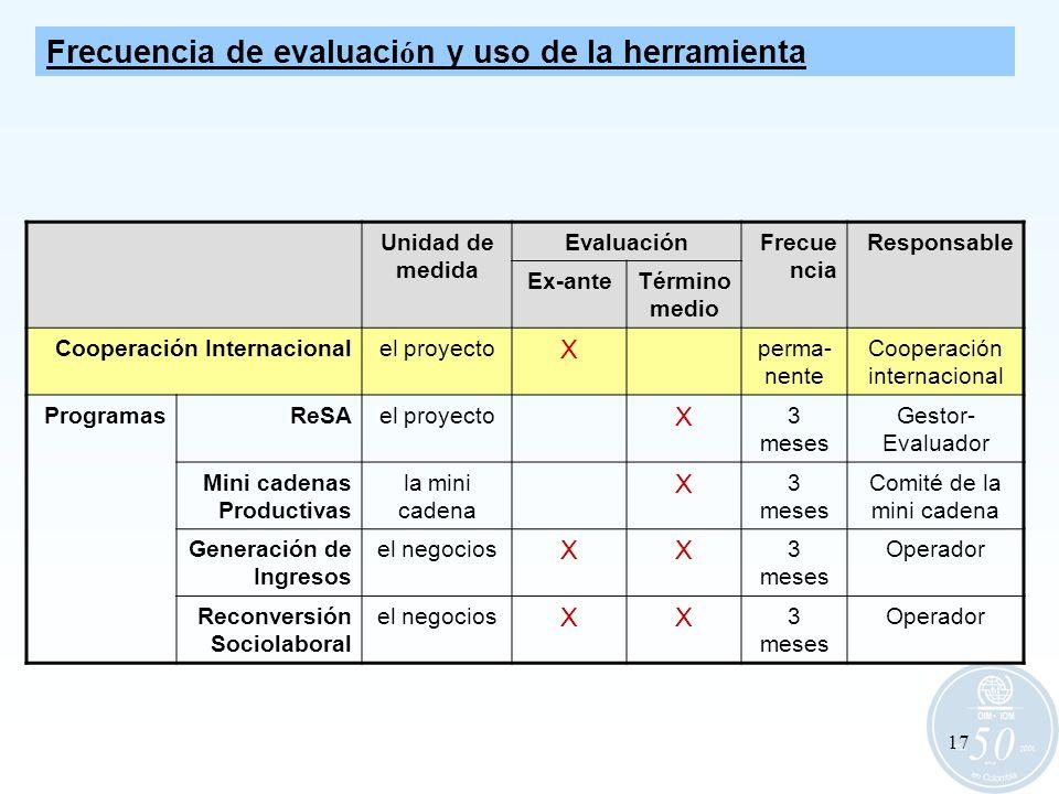 Frecuencia de evaluación y uso de la herramienta