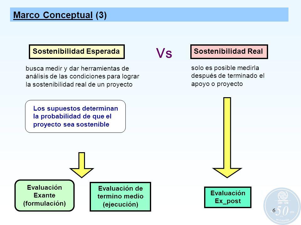 Vs Marco Conceptual (3) Sostenibilidad Esperada Sostenibilidad Real