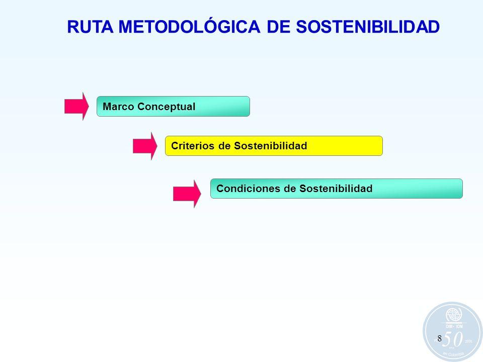 RUTA METODOLÓGICA DE SOSTENIBILIDAD