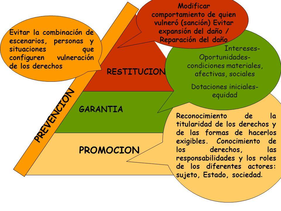 Modificar comportamiento de quien vulneró (sanción) Evitar expansión del daño / Reparación del daño