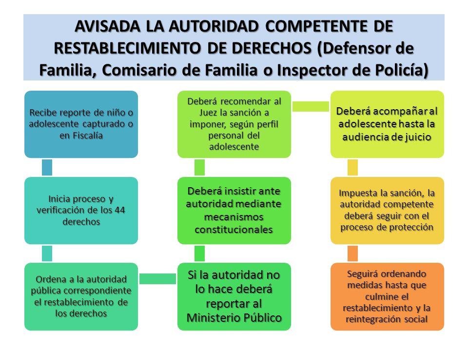 AVISADA LA AUTORIDAD COMPETENTE DE RESTABLECIMIENTO DE DERECHOS (Defensor de Familia, Comisario de Familia o Inspector de Policía)