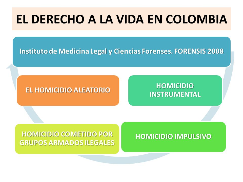 EL DERECHO A LA VIDA EN COLOMBIA