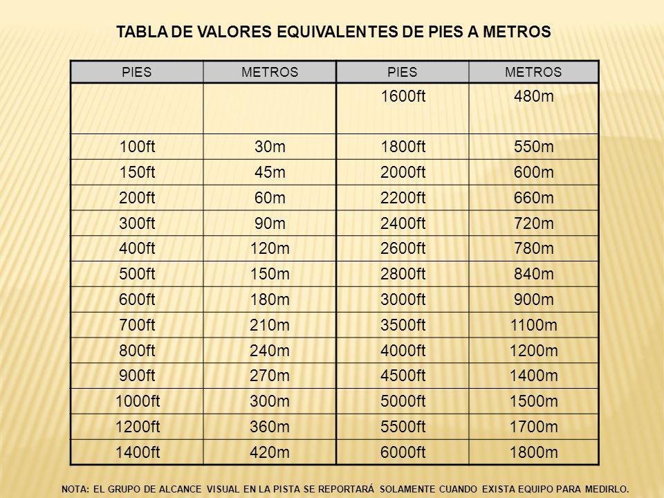 TABLA DE VALORES EQUIVALENTES DE PIES A METROS